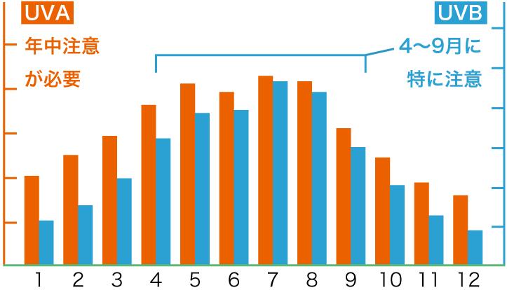 UVA・UVBの年間グラフ